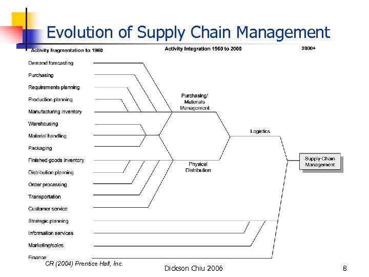 Evolution of Supply Chain Management CR (2004) Prentice Hall, Inc. Dickson Chiu 2006 8