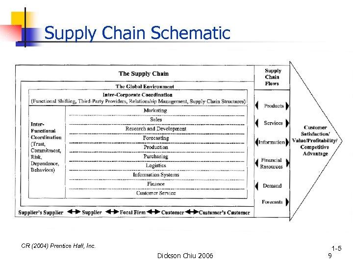 Supply Chain Schematic CR (2004) Prentice Hall, Inc. Dickson Chiu 2006 1 -5 9
