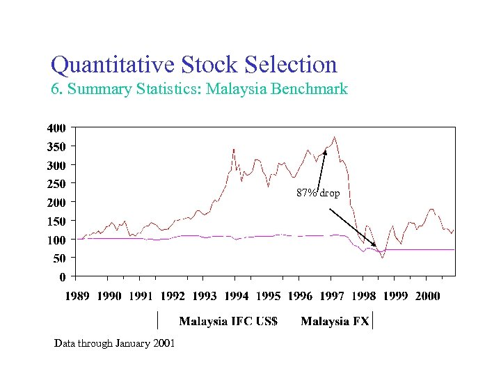 Quantitative Stock Selection 6. Summary Statistics: Malaysia Benchmark 87% drop Data through January 2001