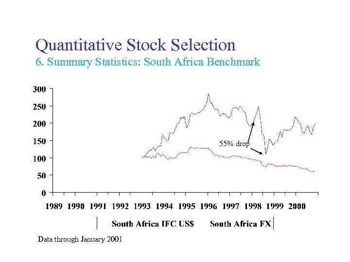 Quantitative Stock Selection 6. Summary Statistics: South Africa Benchmark 55% drop Data through January