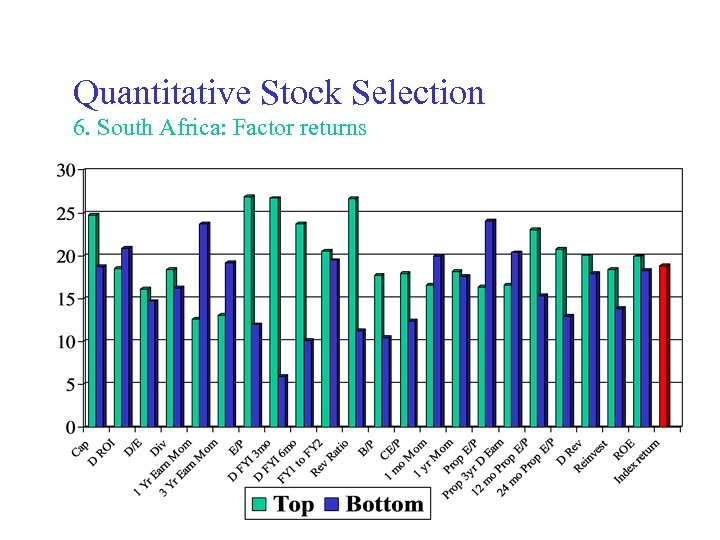 Quantitative Stock Selection 6. South Africa: Factor returns