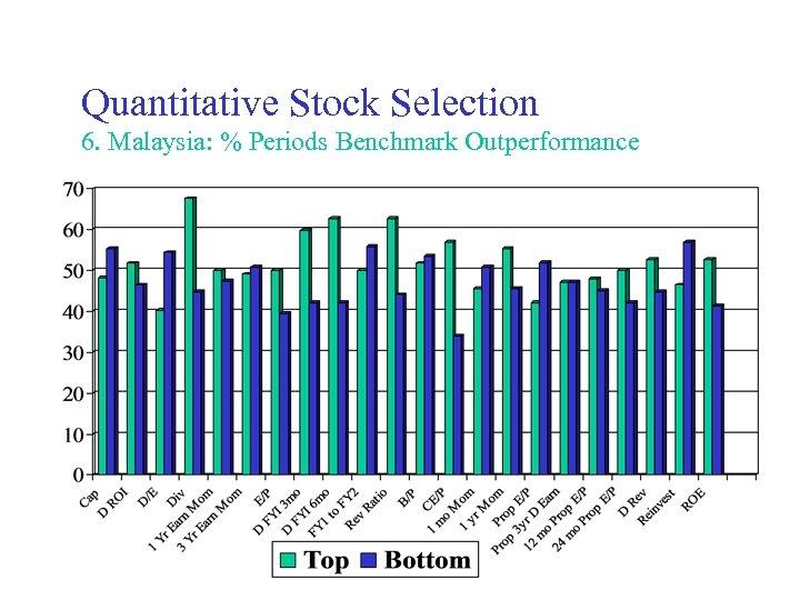 Quantitative Stock Selection 6. Malaysia: % Periods Benchmark Outperformance