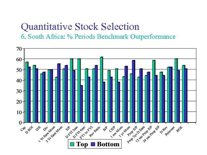 Quantitative Stock Selection 6. South Africa: % Periods Benchmark Outperformance