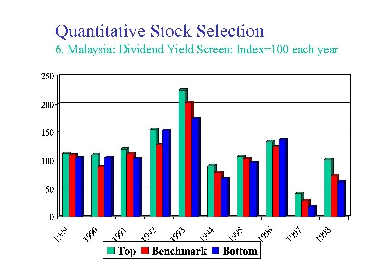 Quantitative Stock Selection 6. Malaysia: Dividend Yield Screen: Index=100 each year