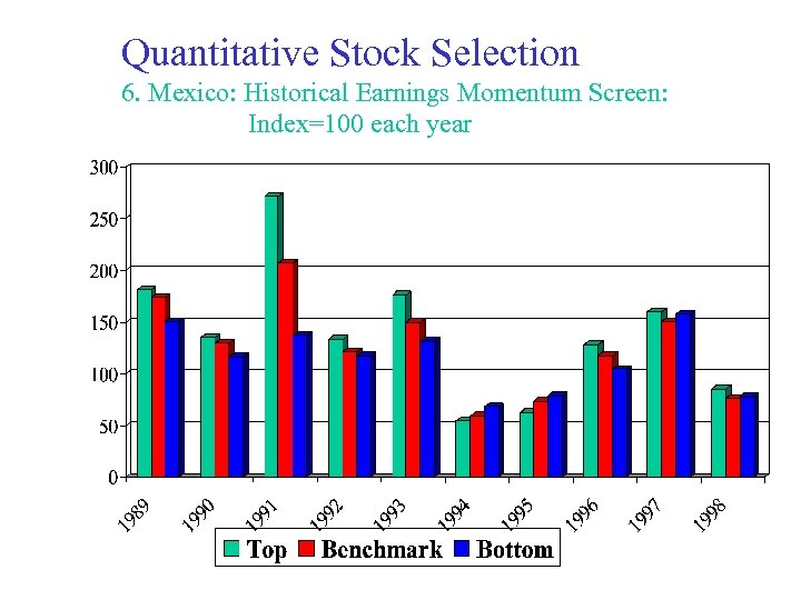 Quantitative Stock Selection 6. Mexico: Historical Earnings Momentum Screen: Index=100 each year