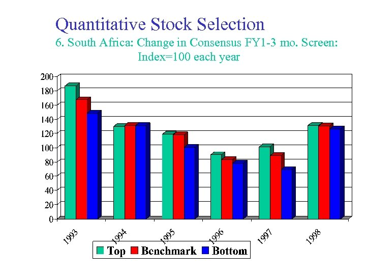 Quantitative Stock Selection 6. South Africa: Change in Consensus FY 1 -3 mo. Screen: