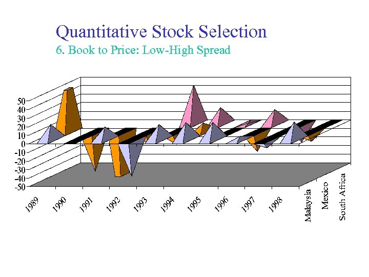 Quantitative Stock Selection 6. Book to Price: Low-High Spread