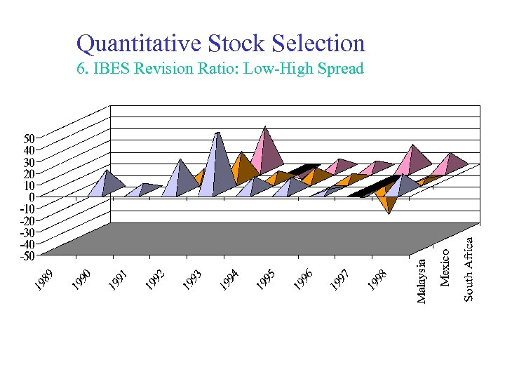 Quantitative Stock Selection 6. IBES Revision Ratio: Low-High Spread