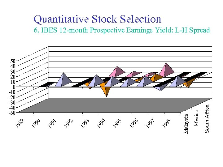Quantitative Stock Selection 6. IBES 12 -month Prospective Earnings Yield: L-H Spread