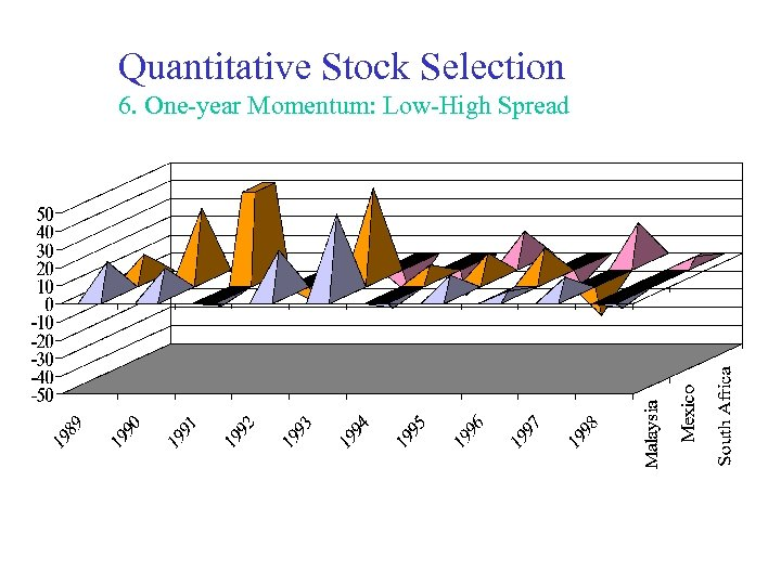 Quantitative Stock Selection 6. One-year Momentum: Low-High Spread