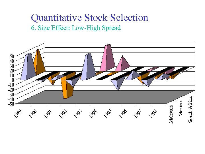 Quantitative Stock Selection 6. Size Effect: Low-High Spread