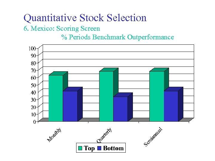 Quantitative Stock Selection 6. Mexico: Scoring Screen % Periods Benchmark Outperformance