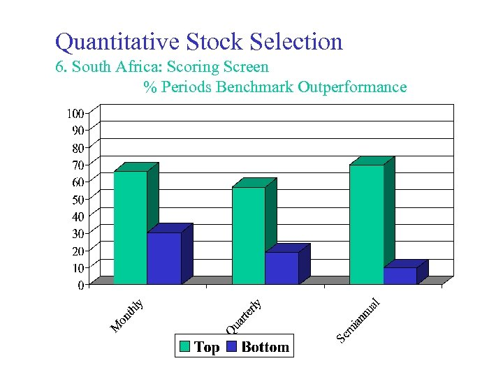 Quantitative Stock Selection 6. South Africa: Scoring Screen % Periods Benchmark Outperformance