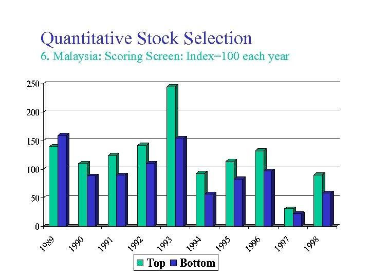 Quantitative Stock Selection 6. Malaysia: Scoring Screen: Index=100 each year