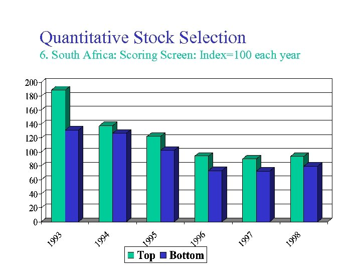 Quantitative Stock Selection 6. South Africa: Scoring Screen: Index=100 each year