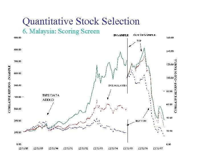 Quantitative Stock Selection 6. Malaysia: Scoring Screen