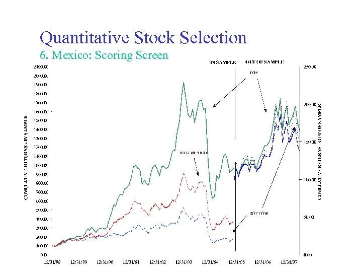 Quantitative Stock Selection 6. Mexico: Scoring Screen