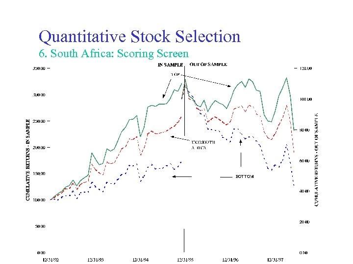 Quantitative Stock Selection 6. South Africa: Scoring Screen