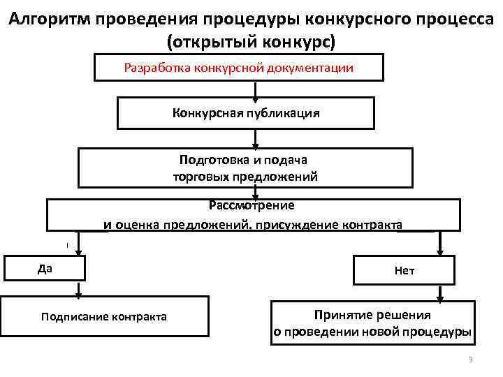 Описание процесса участие в конкурсных процедурах