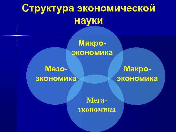 Структура экономической науки Микроэкономика Мезоэкономика Макроэкономика Мегаэкономика