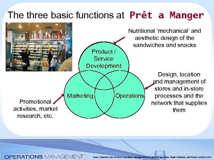 The three basic functions at Prêt a Manger Product / Service Development Promotional activities,
