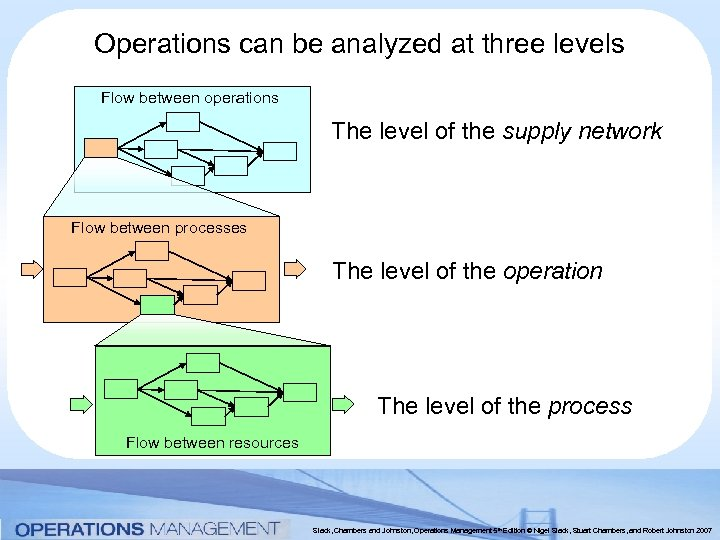 Operations can be analyzed at three levels Flow between operations The level of the