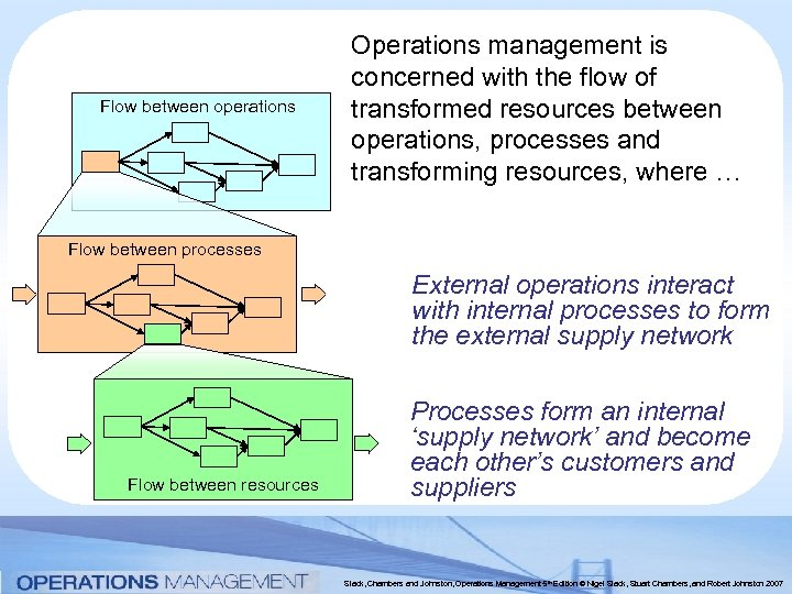 Flow between operations Operations management is concerned with the flow of transformed resources between