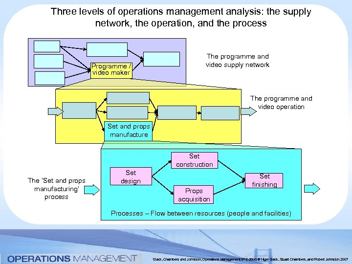 Three levels of operations management analysis: the supply network, the operation, and the process