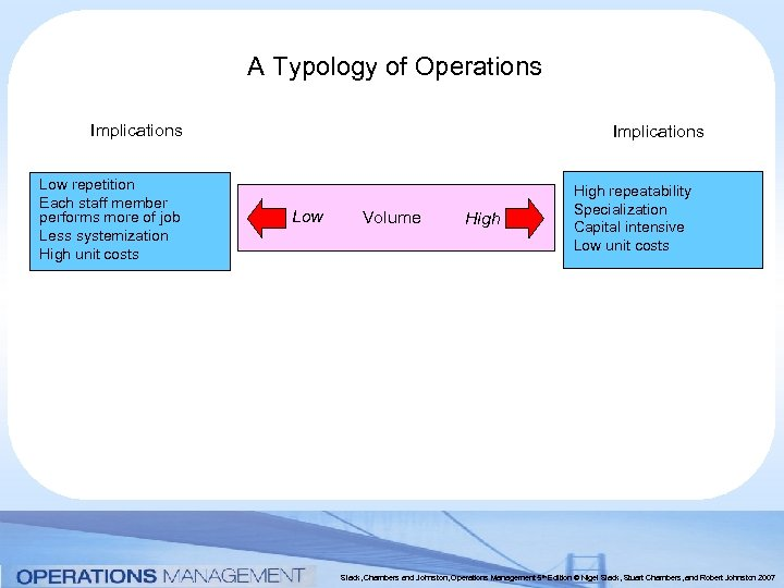 A Typology of Operations Implications Low repetition Each staff member performs more of job