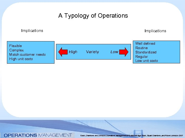 A Typology of Operations Implications Flexible Complex Match customer needs High unit costs Implications