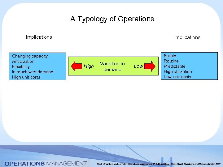 A Typology of Operations Implications Changing capacity Anticipation Flexibility In touch with demand High