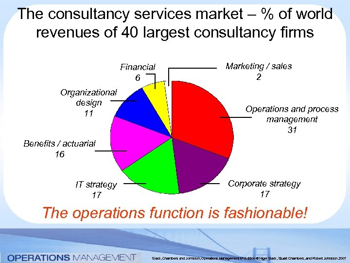 The consultancy services market – % of world revenues of 40 largest consultancy firms