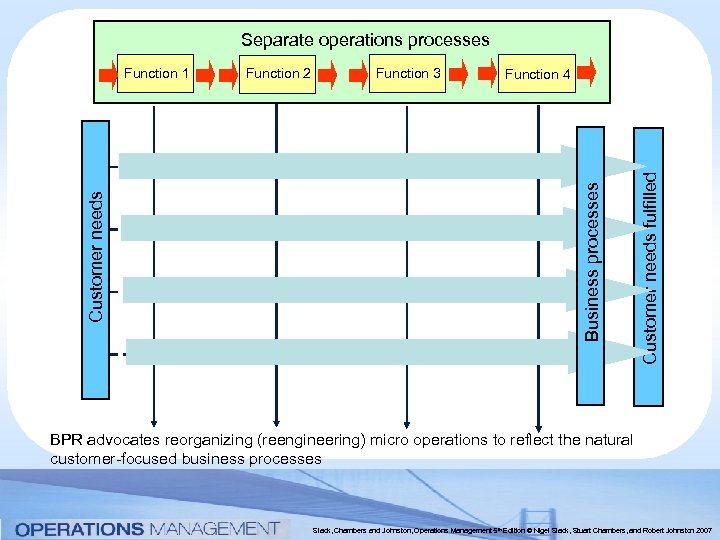 Separate operations processes Function 3 Function 4 Customer needs fulfilled Function 2 Business processes