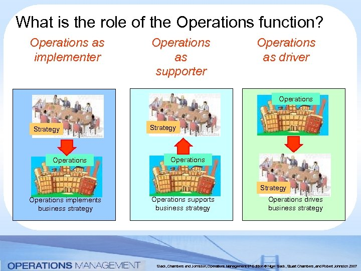 What is the role of the Operations function? Operations as implementer Operations as supporter