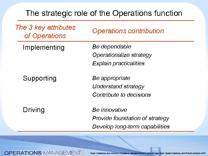 The strategic role of the Operations function The 3 key attributes of Operations contribution
