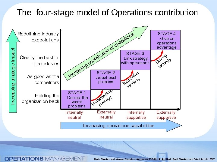 The four-stage model of Operations contribution Increasing strategic impact Redefining industry expectations Holding the