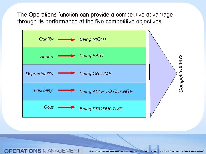 The Operations function can provide a competitive advantage through its performance at the five