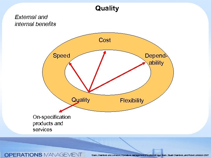Quality External and internal benefits Cost Dependability Speed Quality Flexibility On-specification products and services