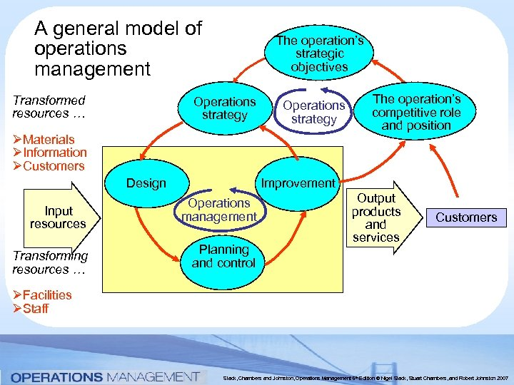 A general model of operations management Transformed resources … The operation's strategic objectives Operations