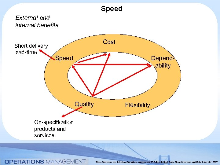 Speed External and internal benefits Short delivery lead-time Cost Dependability Speed Quality Flexibility On-specification