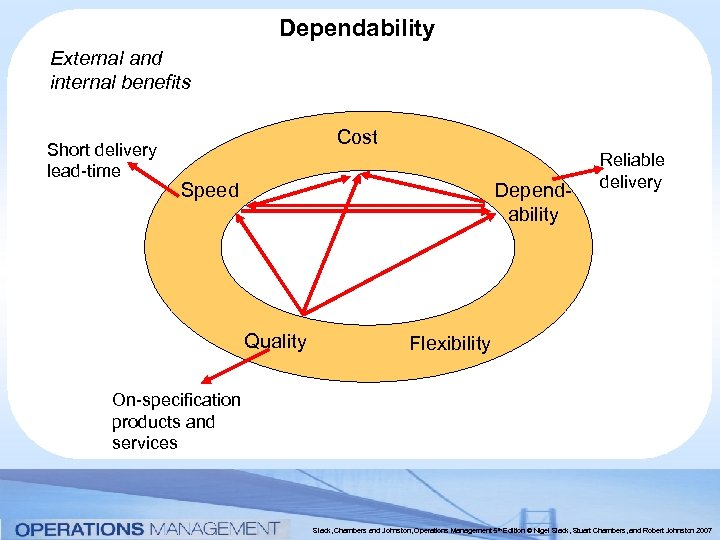 Dependability External and internal benefits Short delivery lead-time Cost Dependability Speed Quality Reliable delivery