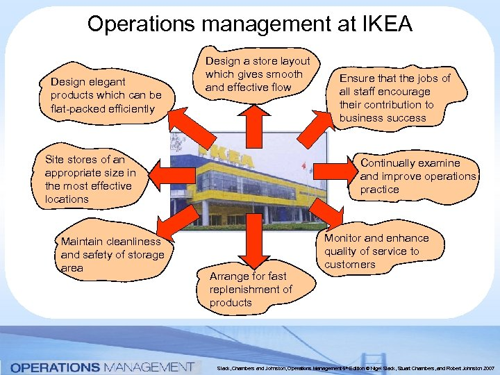 Operations management at IKEA Design elegant products which can be flat-packed efficiently Design a