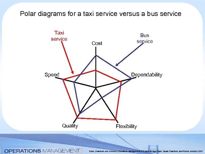 Polar diagrams for a taxi service versus a bus service Taxi service Speed Cost