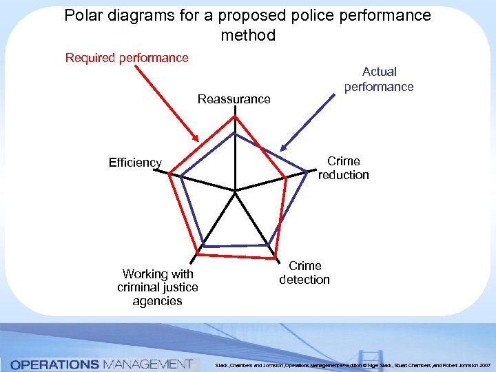Polar diagrams for a proposed police performance method Required performance Actual performance Reassurance Efficiency