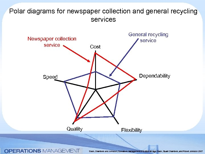 Polar diagrams for newspaper collection and general recycling services Newspaper collection service General recycling