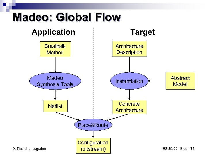 Madeo: Global Flow Application Target Smalltalk Method Architecture Description Madeo Synthesis Tools Instantiation Netlist
