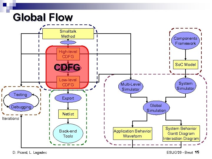 Global Flow Smalltalk Method Components Framework High-level CDFG Synthesis CDFG Low-level CDFG Testing Netlist
