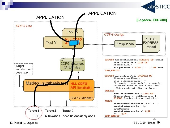APPLICATION [Lagadec, ESUG 08] CDFG Use Tool X Tool Y HLL CDFG API (Java)