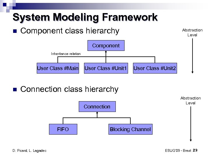 System Modeling Framework Component class hierarchy Abstraction Level Component Inheritance relation User Class #Main