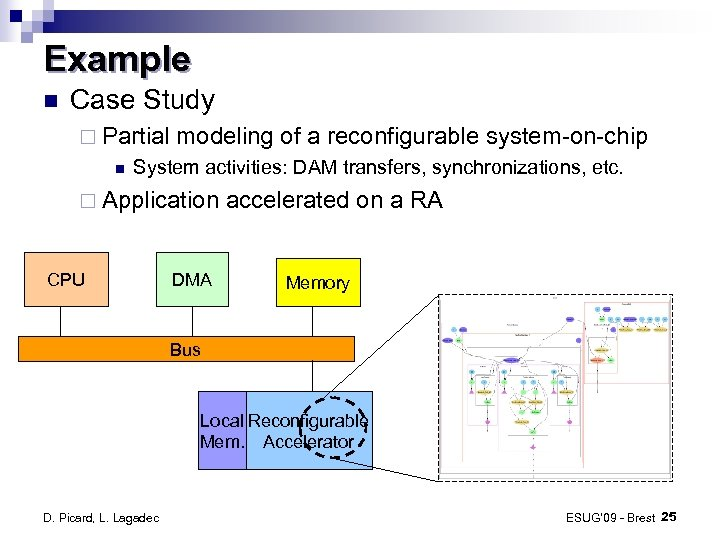 Example Case Study ¨ Partial modeling of a reconfigurable system-on-chip System activities: DAM transfers,
